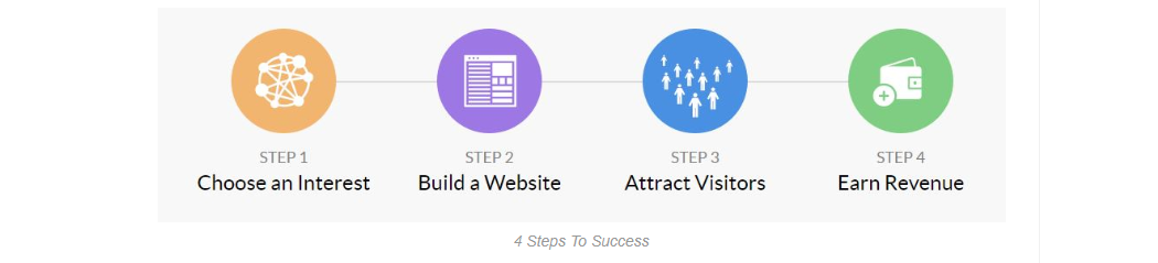 Affiliate Marketer in 4 Steps